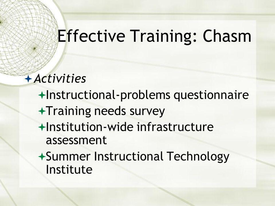 Effective Training: Chasm Activities Instructional-problems questionnaire Training needs survey Institution-wide infrastructure assessment Summer Instructional Technology Institute