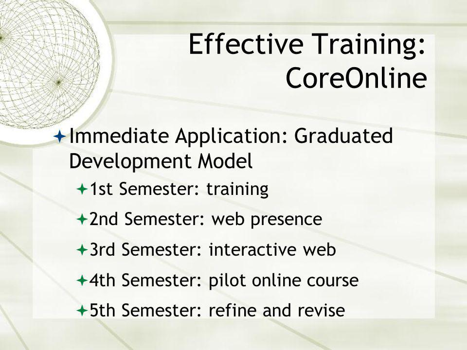 Effective Training: CoreOnline Immediate Application: Graduated Development Model 1st Semester: training 2nd Semester: web presence 3rd Semester: interactive web 4th Semester: pilot online course 5th Semester: refine and revise