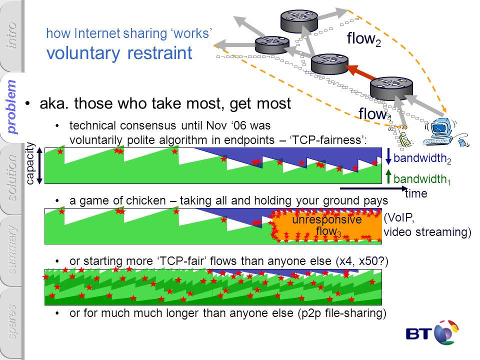 how Internet sharing works voluntary restraint aka. those who take most, get most technical consensus until Nov 06 was voluntarily polite algorithm in