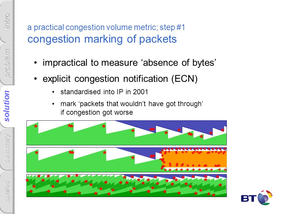 a practical congestion volume metric; step #1 congestion marking of packets impractical to measure absence of bytes explicit congestion notification (
