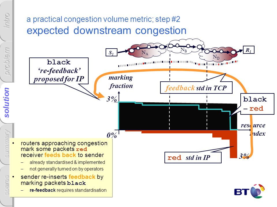 black re-feedback proposed for IP a practical congestion volume metric; step #2 expected downstream congestion routers approaching congestion mark som