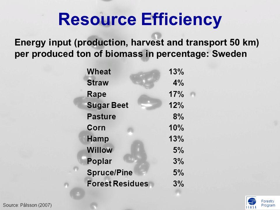 Forestry Program Resource Efficiency Wheat Straw Rape Sugar Beet Pasture Corn Hamp Willow Poplar Spruce/Pine Forest Residues 13% 4% 17% 12% 8% 10% 13%
