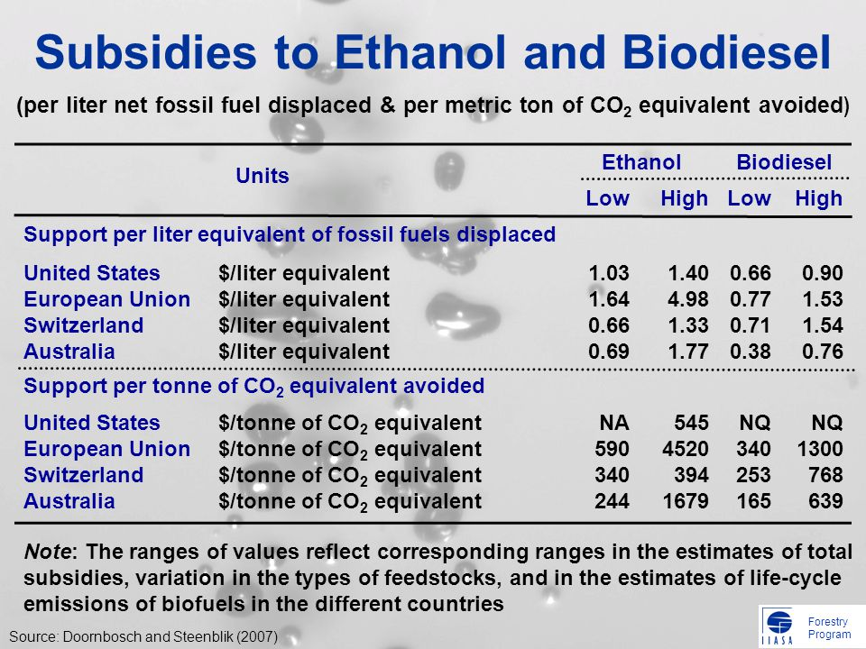 Forestry Program Subsidies to Ethanol and Biodiesel Source: Doornbosch and Steenblik (2007) Units EthanolBiodiesel LowHighLowHigh Support per liter equivalent of fossil fuels displaced United States European Union Switzerland Australia $/liter equivalent $/liter equivalent 1.03 1.64 0.66 0.69 1.40 4.98 1.33 1.77 0.66 0.77 0.71 0.38 0.90 1.53 1.54 0.76 Support per tonne of CO 2 equivalent avoided United States European Union Switzerland Australia $/tonne of CO 2 equivalent $/tonne of CO 2 equivalent NA 590 340 244 545 4520 394 1679 NQ 340 253 165 NQ 1300 768 639 Note: The ranges of values reflect corresponding ranges in the estimates of total subsidies, variation in the types of feedstocks, and in the estimates of life-cycle emissions of biofuels in the different countries (per liter net fossil fuel displaced & per metric ton of CO 2 equivalent avoided )