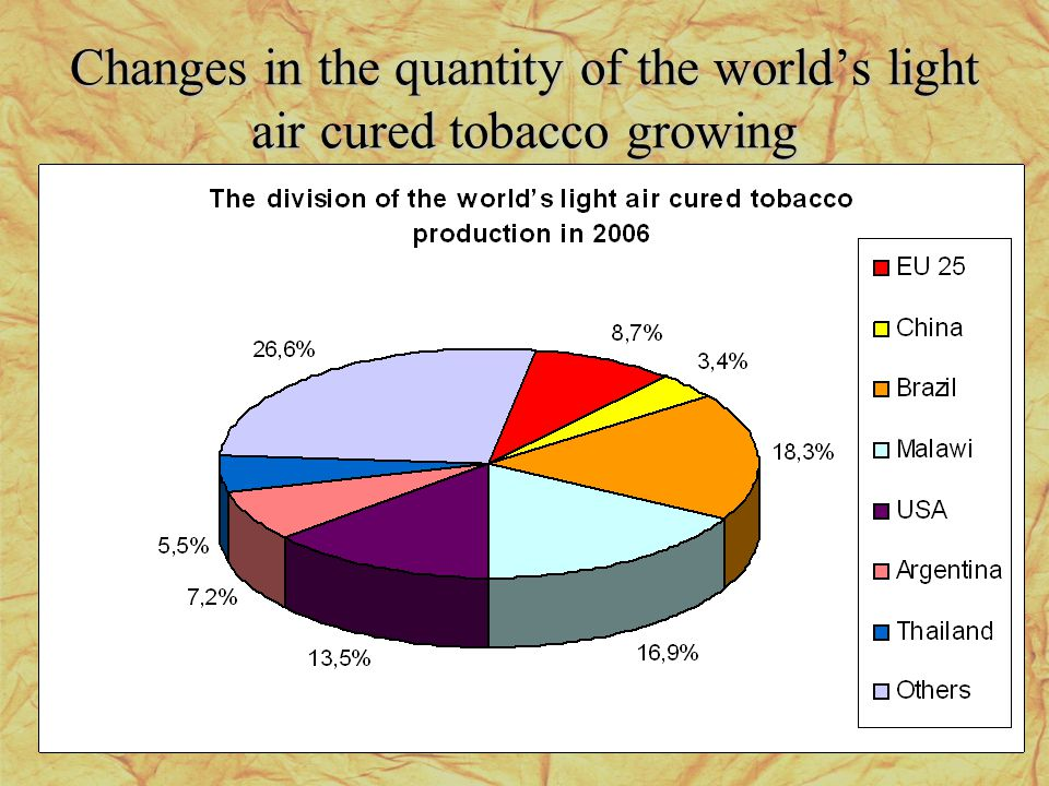 Changes in the quantity of the worlds light air cured tobacco growing