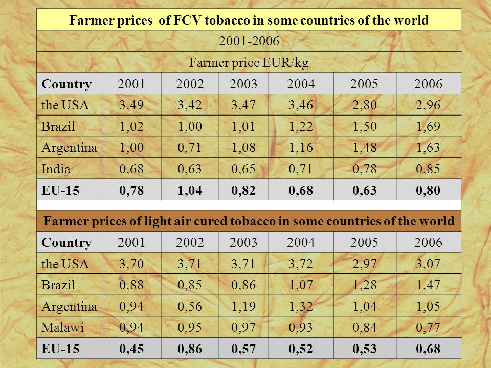 Farmer prices of FCV tobacco in some countries of the world 2001-2006 Farmer price EUR/kg Country200120022003200420052006 the USA3,493,423,473,462,802