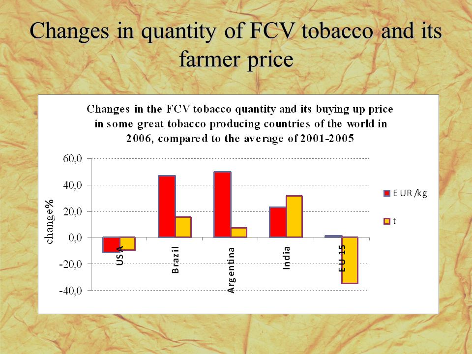 Changes in quantity of FCV tobacco and its farmer price