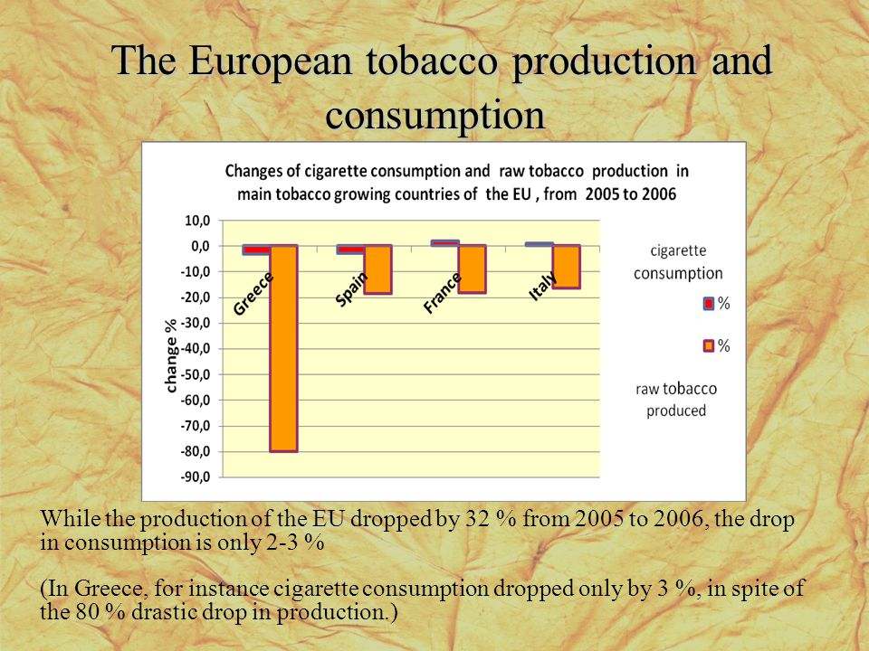 The European tobacco production and consumption While the production of the EU dropped by 32 % from 2005 to 2006, the drop in consumption is only 2-3
