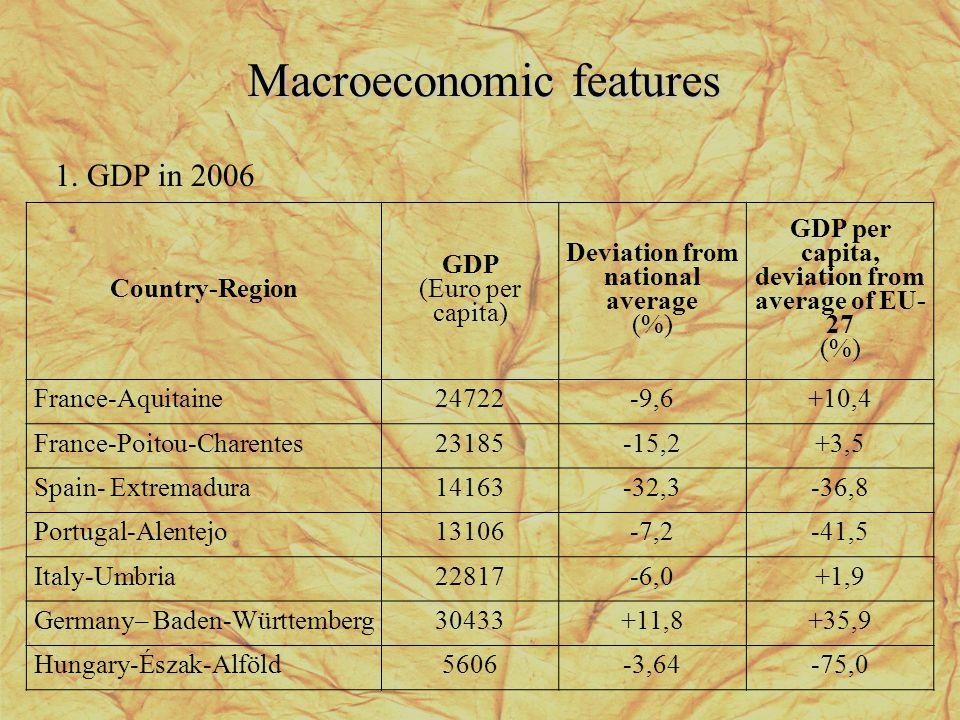 Macroeconomic features Country-Region GDP (Euro per capita) Deviation from national average (%) GDP per capita, deviation from average of EU- 27 (%) France-Aquitaine24722-9,6+10,4 France-Poitou-Charentes23185-15,2+3,5 Spain- Extremadura14163-32,3-36,8 Portugal-Alentejo13106-7,2-41,5 Italy-Umbria22817-6,0+1,9 Germany– Baden-Württemberg30433+11,8+35,9 Hungary-Észak-Alföld5606-3,64-75,0 1.
