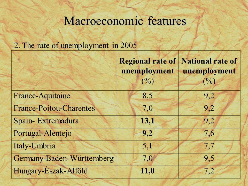 Macroeconomic features 2.