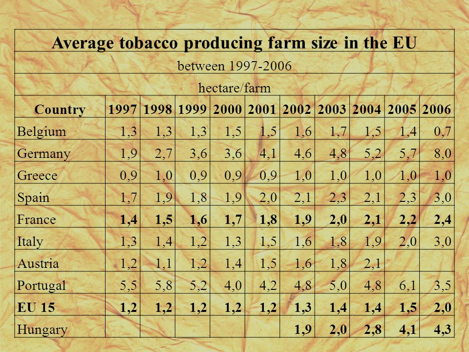 Average tobacco producing farm size in the EU between 1997-2006 hectare/farm Country1997199819992000200120022003200420052006 Belgium1,3 1,5 1,61,71,51,40,7 Germany1,92,73,6 4,14,64,85,25,78,0 Greece0,91,00,9 1,0 Spain1,71,91,81,92,02,12,32,12,33,0 France1,41,51,61,71,81,92,02,12,22,4 Italy1,31,41,21,31,51,61,81,92,03,0 Austria1,21,11,21,41,51,61,82,1 Portugal5,55,85,24,04,24,85,04,86,13,5 EU 151,2 1,31,4 1,52,0 Hungary 1,92,02,84,14,3