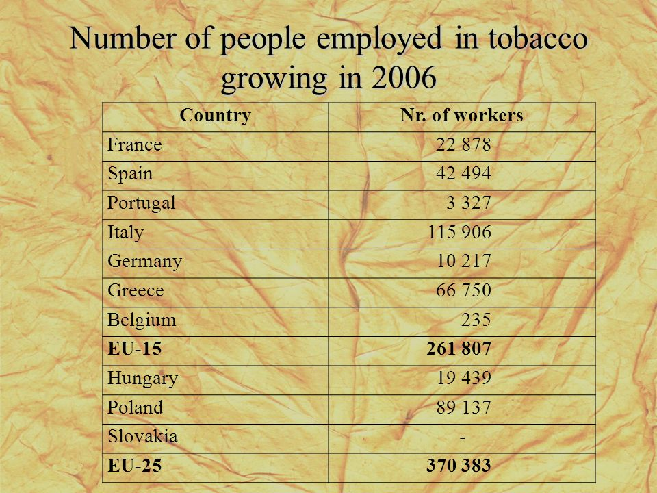 Number of people employed in tobacco growing in 2006 CountryNr.