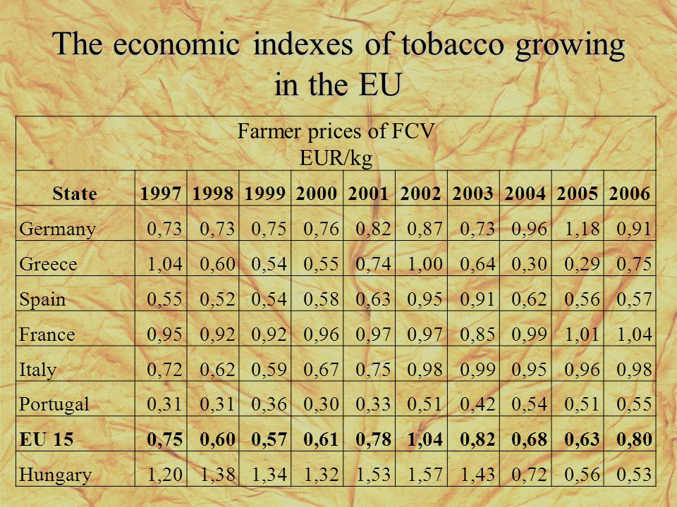 The economic indexes of tobacco growing in the EU Farmer prices of FCV EUR/kg State1997199819992000200120022003200420052006 Germany0,73 0,750,760,820,