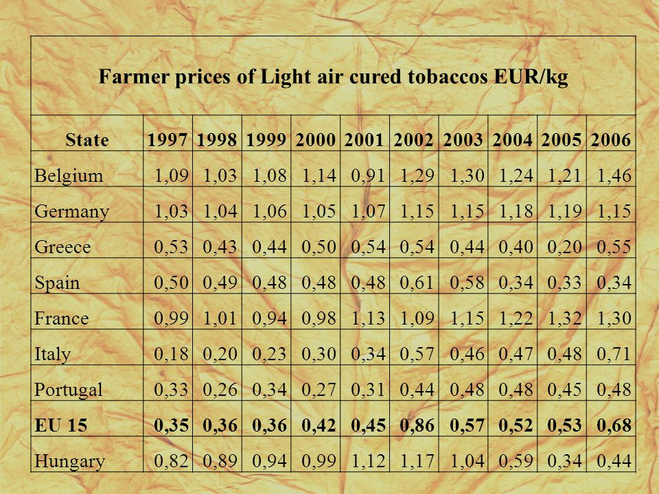 Farmer prices of Light air cured tobaccos EUR/kg State1997199819992000200120022003200420052006 Belgium1,091,031,081,140,911,291,301,241,211,46 Germany1,031,041,061,051,071,15 1,181,191,15 Greece0,530,430,440,500,54 0,440,400,200,55 Spain0,500,490,48 0,610,580,340,330,34 France0,991,010,940,981,131,091,151,221,321,30 Italy0,180,200,230,300,340,570,460,470,480,71 Portugal0,330,260,340,270,310,440,48 0,450,48 EU 150,350,36 0,420,450,860,570,520,530,68 Hungary0,820,890,940,991,121,171,040,590,340,44