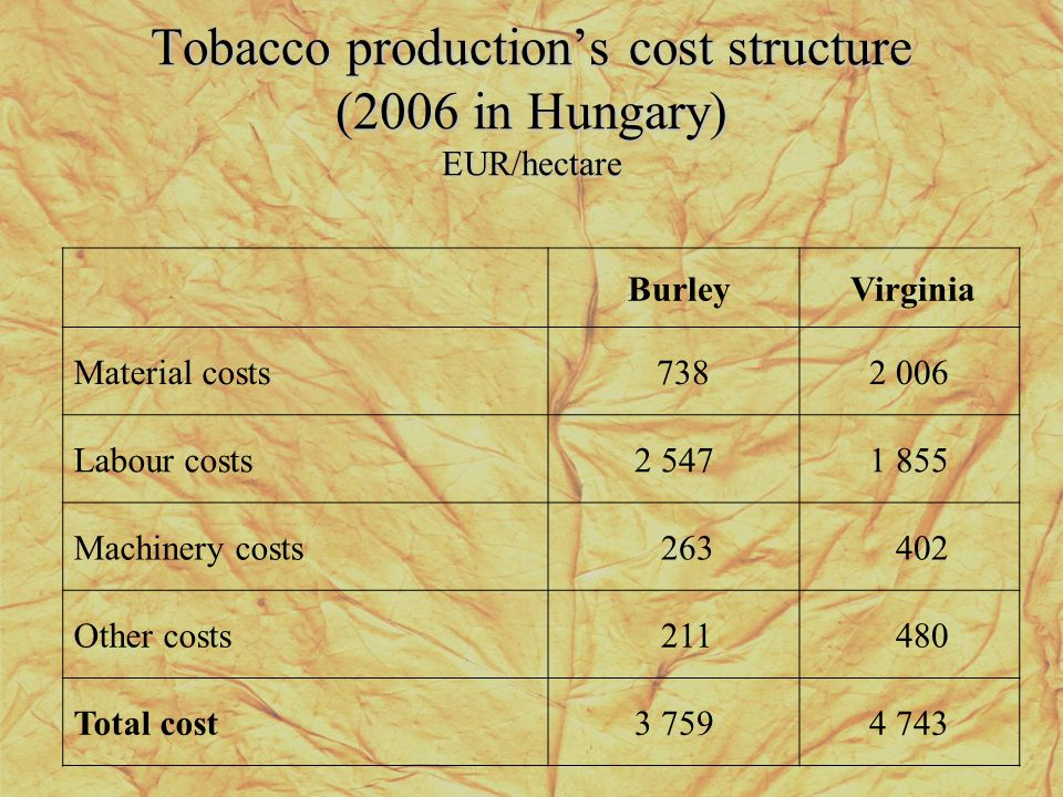 Tobacco productions cost structure (2006 in Hungary) EUR/hectare Burley Virginia Material costs 7382 006 Labour costs2 5471 855 Machinery costs 263 40