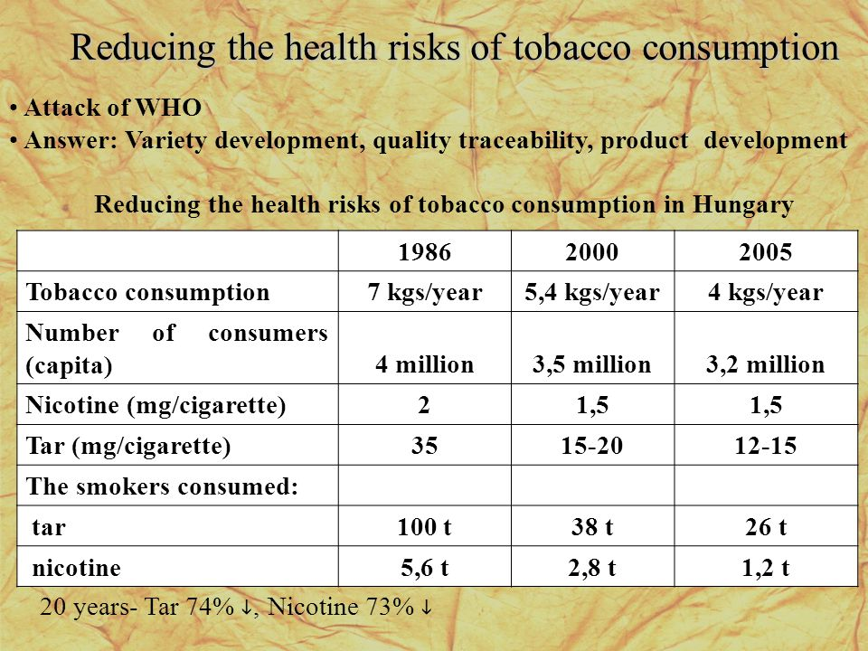 198620002005 Tobacco consumption7 kgs/year5,4 kgs/year4 kgs/year Number of consumers (capita)4 million3,5 million3,2 million Nicotine (mg/cigarette)21