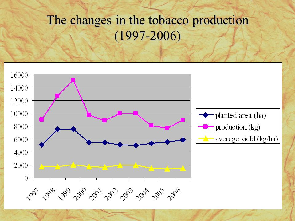 The changes in the tobacco production (1997-2006)