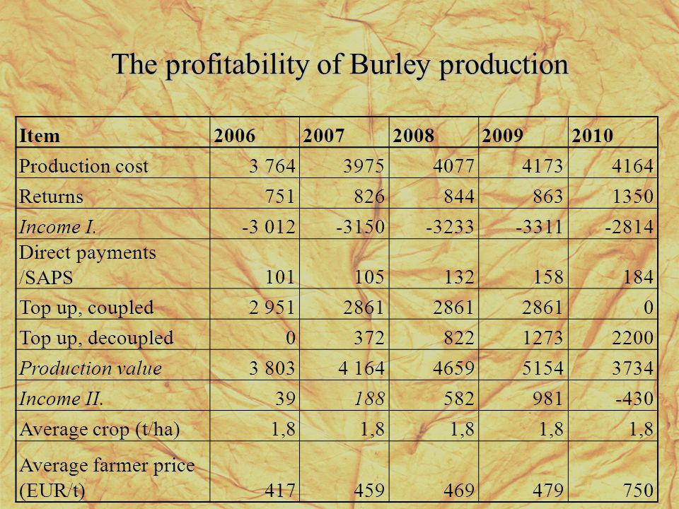 The profitability of Burley production Item20062007200820092010 Production cost3 7643975407741734164 Returns7518268448631350 Income I.-3 012-3150-3233