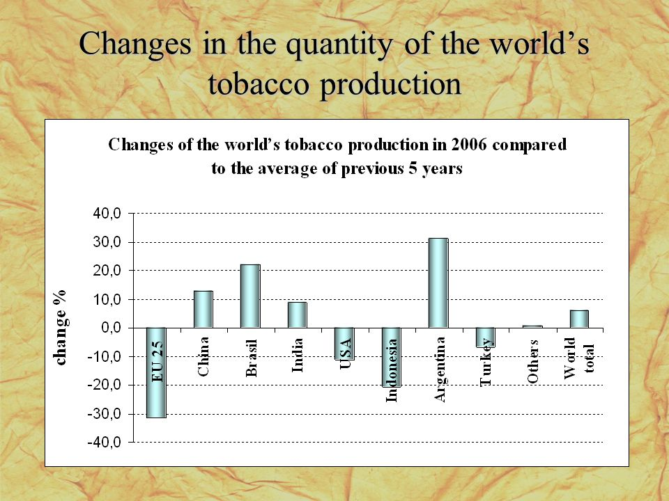 Changes in the quantity of the worlds tobacco production