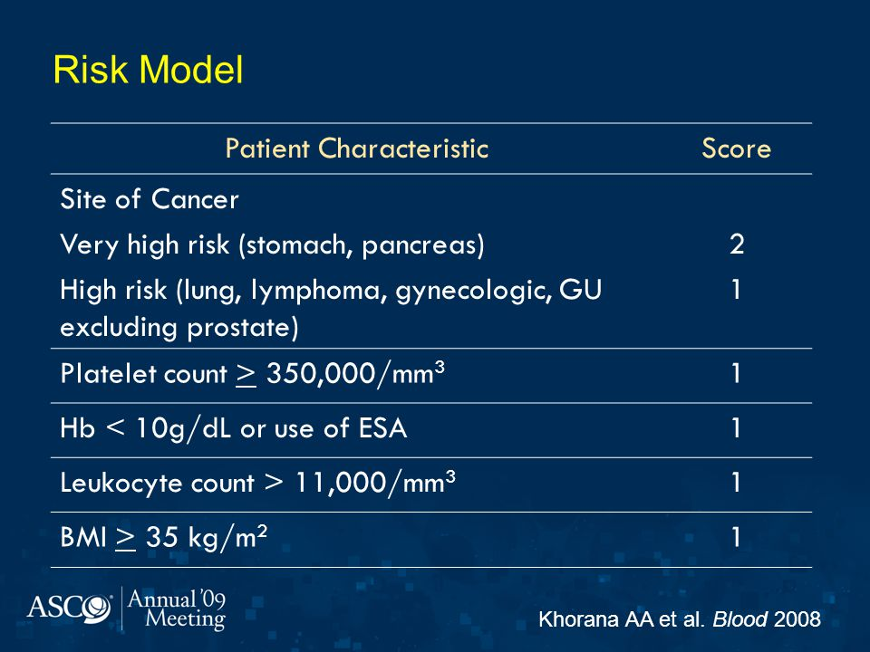 Risk Model Patient CharacteristicScore Site of Cancer Very high risk (stomach, pancreas) High risk (lung, lymphoma, gynecologic, GU excluding prostate) 2121 Platelet count > 350,000/mm 3 1 Hb < 10g/dL or use of ESA1 Leukocyte count > 11,000/mm 3 1 BMI > 35 kg/m 2 1 Khorana AA et al.