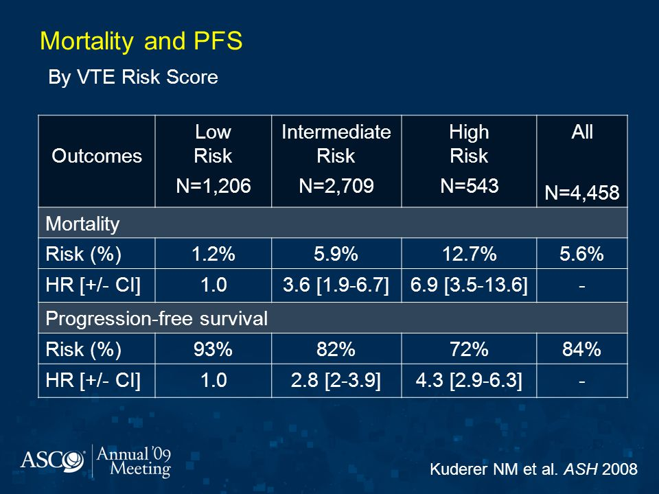 Mortality and PFS By VTE Risk Score Outcomes Low Risk N=1,206 Intermediate Risk N=2,709 High Risk N=543 All N=4,458 Mortality Risk (%)1.2%5.9%12.7%5.6% HR [+/- CI]1.03.6 [1.9-6.7]6.9 [3.5-13.6]- Progression-free survival Risk (%)93%82%72%84% HR [+/- CI]1.02.8 [2-3.9]4.3 [2.9-6.3]- Kuderer NM et al.