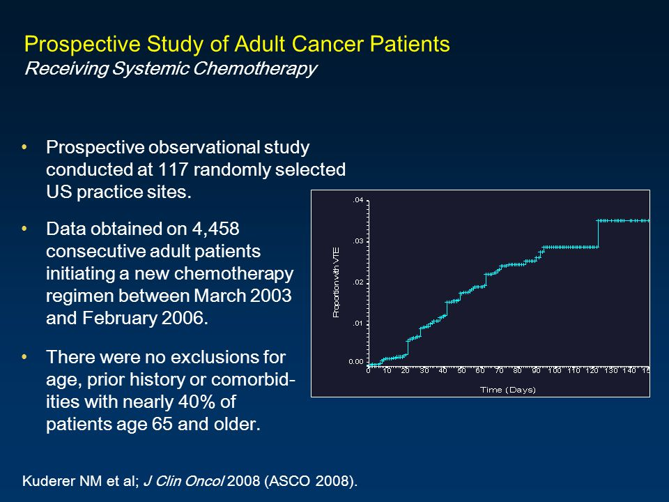 Prospective Study of Adult Cancer Patients Receiving Systemic Chemotherapy Kuderer NM et al; J Clin Oncol 2008 (ASCO 2008).