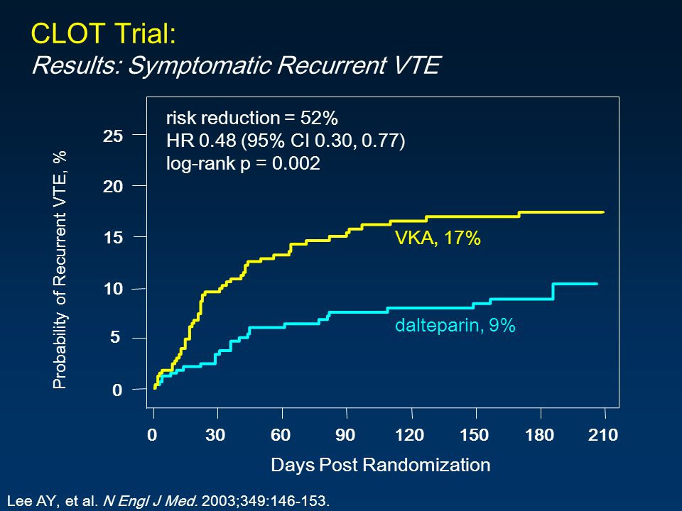 0 5 10 15 20 25 Days Post Randomization 0306090120150180210 Probability of Recurrent VTE, % dalteparin, 9% VKA, 17% risk reduction = 52% HR 0.48 (95% CI 0.30, 0.77) log-rank p = 0.002 CLOT Trial: Results: Symptomatic Recurrent VTE Lee AY, et al.