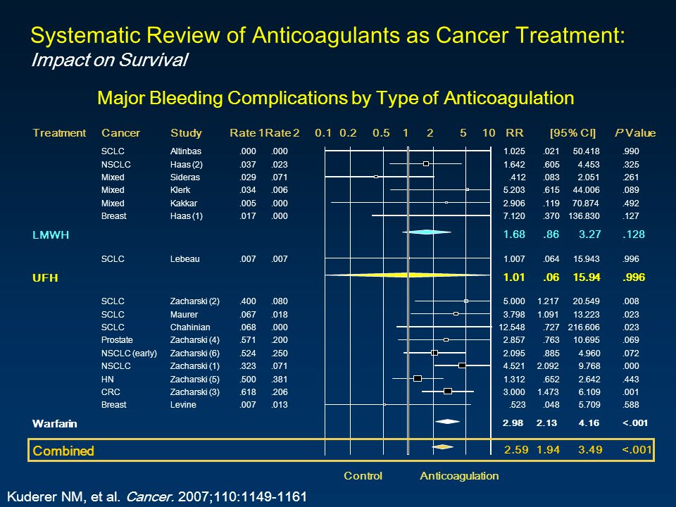 Major Bleeding Complications by Type of Anticoagulation TreatmentCancerStudyRate 1 Rate 2 RR [95% CI] P Value SCLCAltinbas.000 1.025.02150.418.990 NSCLCHaas (2).037.0231.642.6054.453.325 MixedSideras.029.071.412.0832.051.261 MixedKlerk.034.0065.203.61544.006.089 MixedKakkar.005.0002.906.11970.874.492 BreastHaas (1).017.0007.120.370136.830.127 LMWH 1.68.863.27.128 SCLCLebeau.007 1.007.06415.943.996 UFH 1.01.0615.94.996 SCLCZacharski (2).400.0805.0001.21720.549.008 SCLCMaurer.067.0183.7981.09113.223.023 SCLCChahinian.068.00012.548.727216.606.023 ProstateZacharski (4).571.2002.857.76310.695.069 NSCLC (early)Zacharski (6).524.2502.095.8854.960.072 NSCLCZacharski (1).323.0714.5212.0929.768.000 HNZacharski (5).500.3811.312.6522.642.443 CRCZacharski (3).618.2063.0001.4736.109.001 BreastLevine.007.013.523.0485.709.588 Warfarin 2.982.134.16<.001 Combined 2.591.943.49<.001 0.10.20.512510 Control Anticoagulation Systematic Review of Anticoagulants as Cancer Treatment: Impact on Survival Kuderer NM, et al.