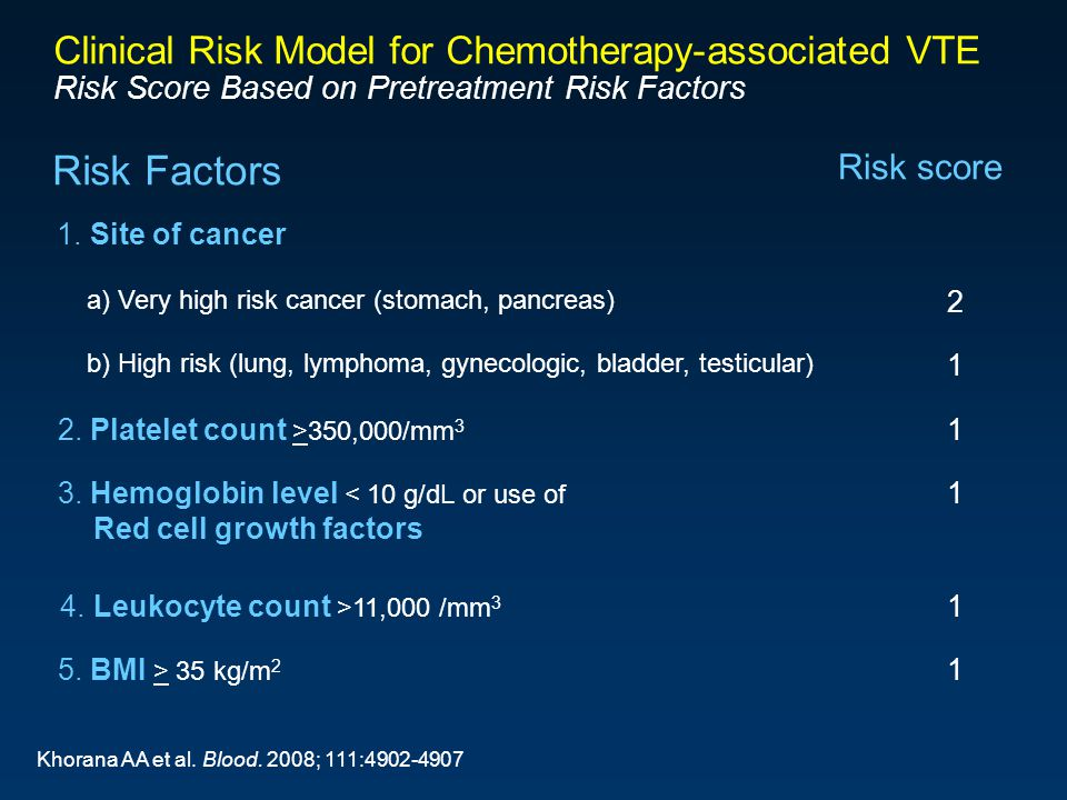 Clinical Risk Model for Chemotherapy-associated VTE Risk Score Based on Pretreatment Risk Factors Risk Factors Risk score 1.