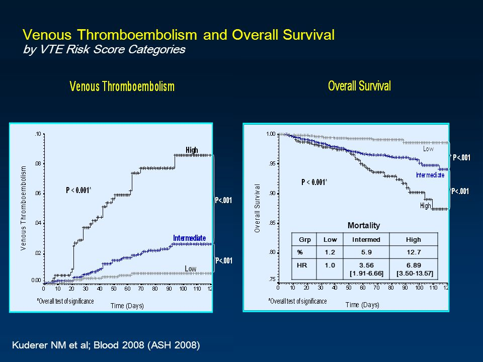 Venous Thromboembolism and Overall Survival by VTE Risk Score Categories Kuderer NM et al; Blood 2008 (ASH 2008) GrpLowIntermedHigh %1.25.912.7 HR1.03.56 [1.91-6.66] 6.89 [3.50-13.57] Mortality