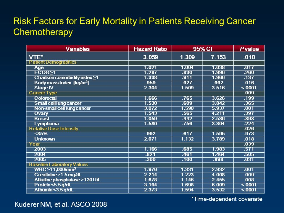 Risk Factors for Early Mortality in Patients Receiving Cancer Chemotherapy Kuderer NM, et al.