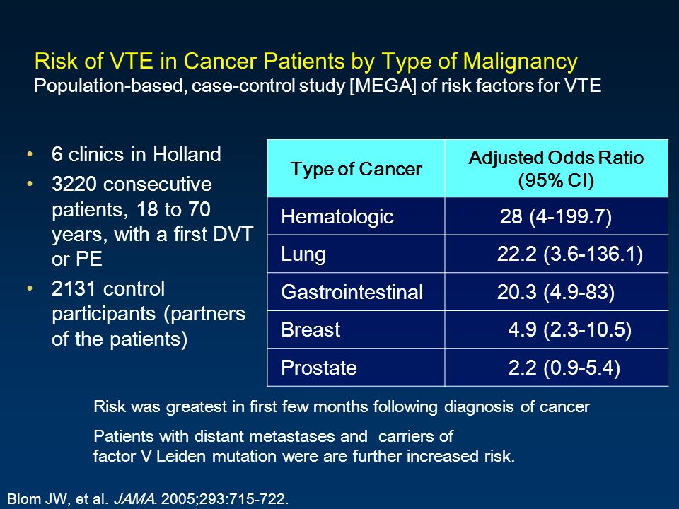 6 clinics in Holland 3220 consecutive patients, 18 to 70 years, with a first DVT or PE 2131 control participants (partners of the patients) Risk of VTE in Cancer Patients by Type of Malignancy Population-based, case-control study [MEGA] of risk factors for VTE Type of Cancer Adjusted Odds Ratio (95% CI) Hematologic28 (4-199.7) Lung 22.2 (3.6-136.1) Gastrointestinal20.3 (4.9-83) Breast 4.9 (2.3-10.5) Prostate 2.2 (0.9-5.4) Blom JW, et al.