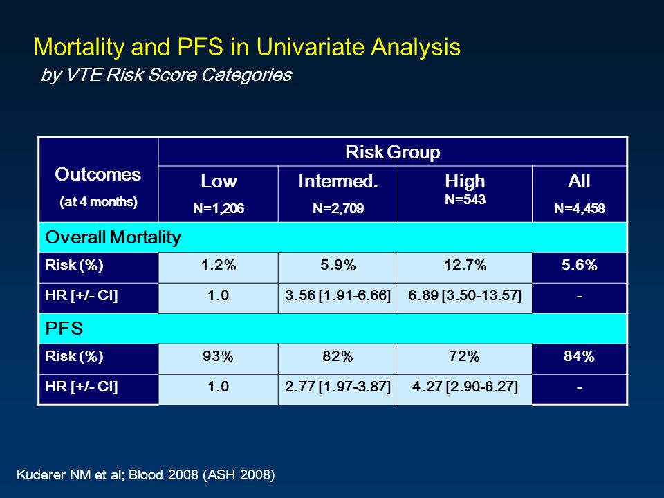 Mortality and PFS in Univariate Analysis by VTE Risk Score Categories Outcomes (at 4 months) Risk Group Low N=1,206 Intermed.