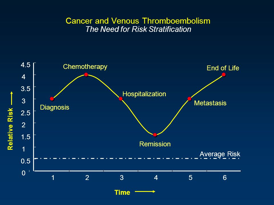 Cancer and Venous Thromboembolism The Need for Risk Stratification 0 0.5 1 1.5 2 2.5 3 3.5 4 4.5 123456 Diagnosis Chemotherapy Hospitalization Remission End of Life Metastasis Average Risk Time Relative Risk