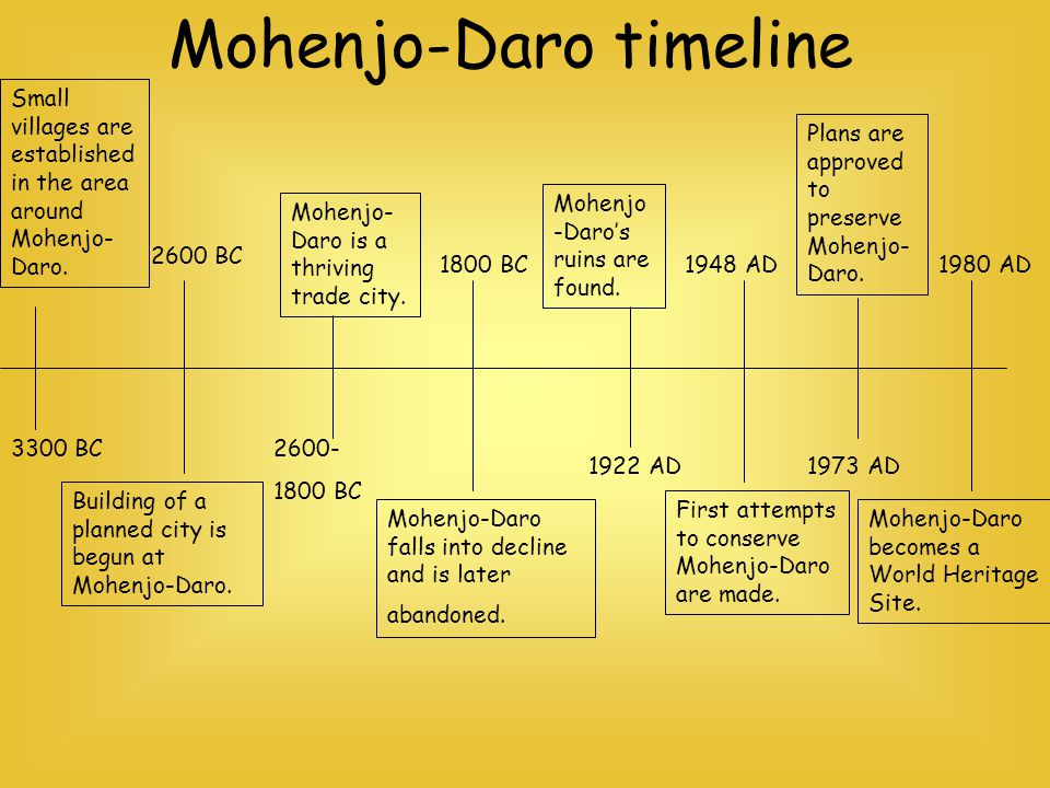 3300 BC 2600 BC 2600- 1800 BC 1922 AD 1948 AD 1973 AD 1980 AD Small villages are established in the area around Mohenjo- Daro. Building of a planned c