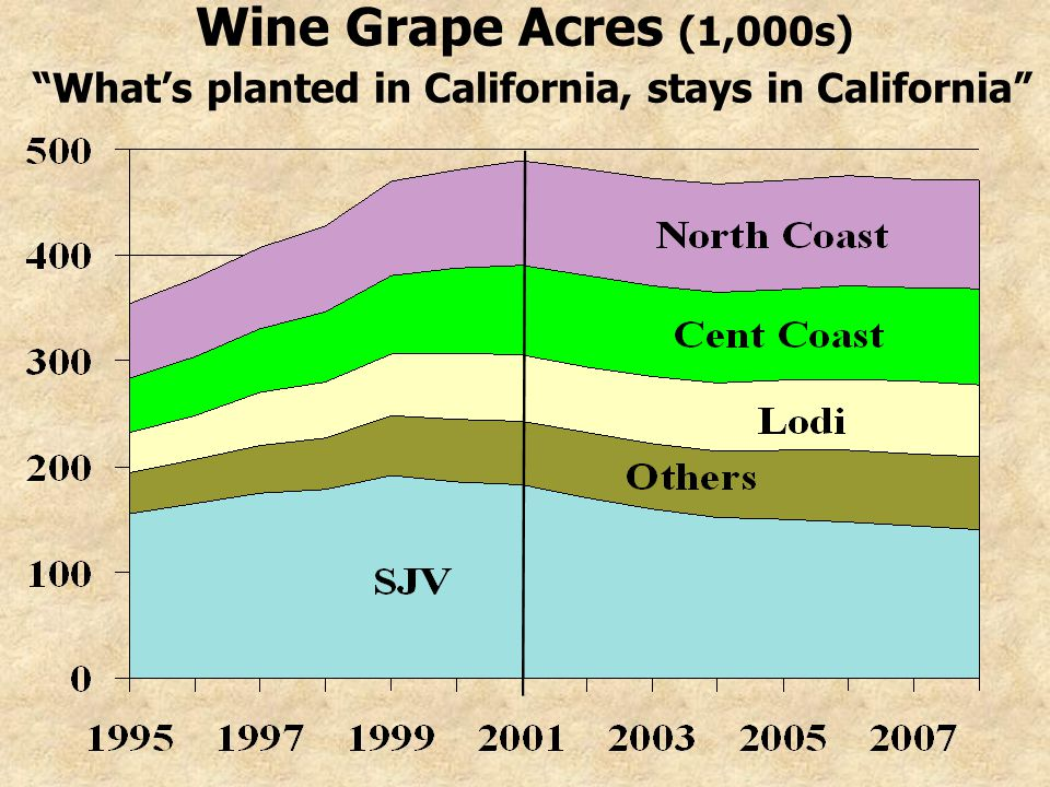 Wine Grape Acres (1,000s) Whats planted in California, stays in California