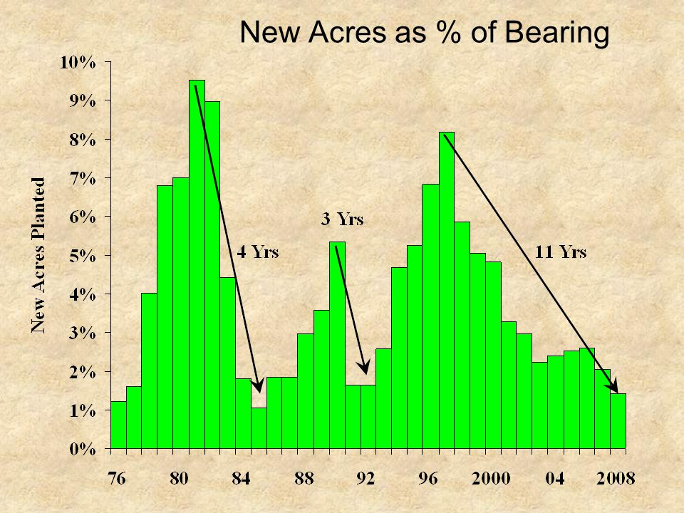 New Acres as % of Bearing