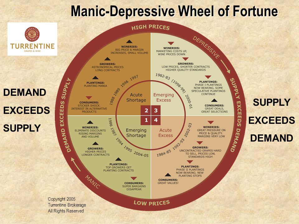 Manic-Depressive Wheel of Fortune Copyright 2005 Turrentine Brokerage All Rights Reserved DEMAND EXCEEDS SUPPLY EXCEEDS DEMAND