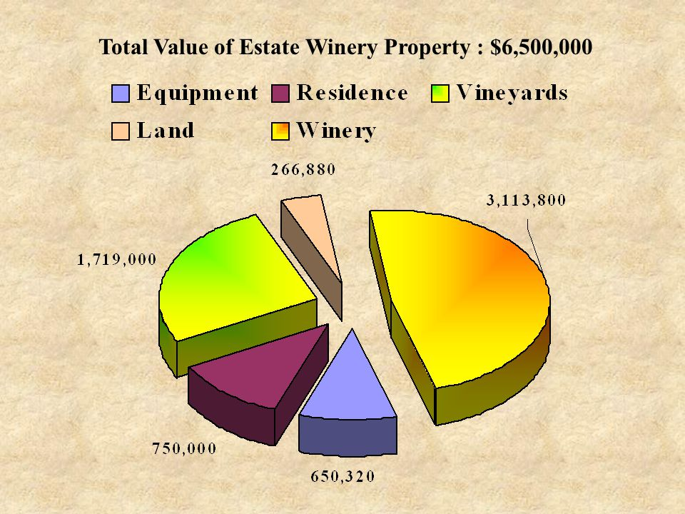 Total Value of Estate Winery Property : $6,500,000