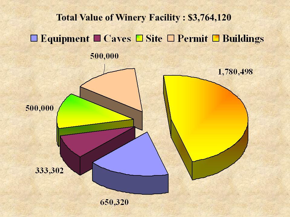 Total Value of Winery Facility : $3,764,120