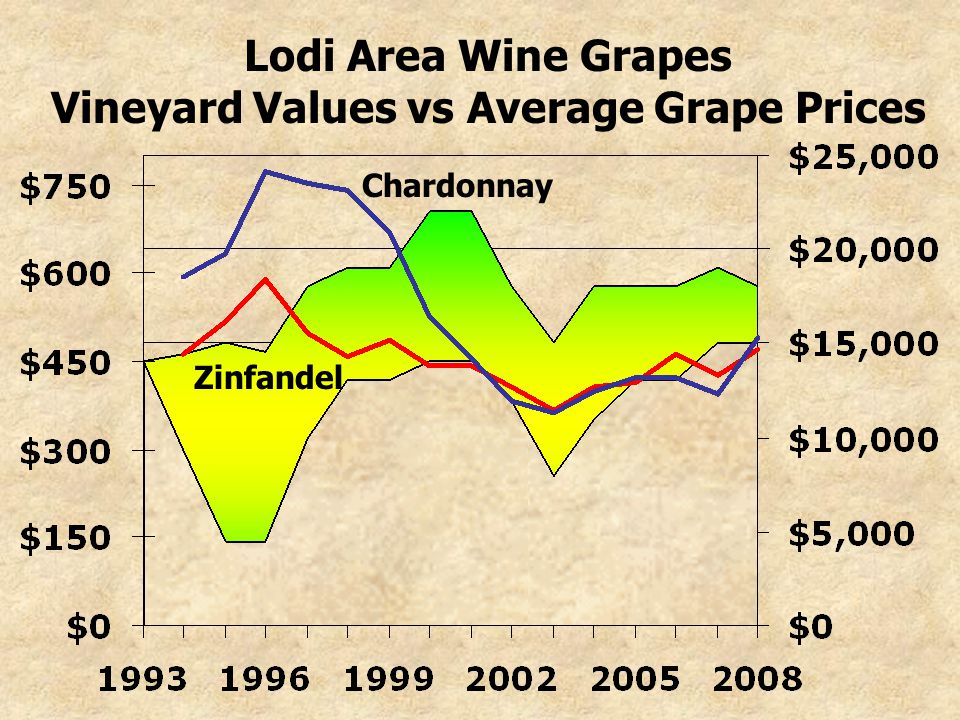 Lodi Area Wine Grapes Vineyard Values vs Average Grape Prices Zinfandel Chardonnay