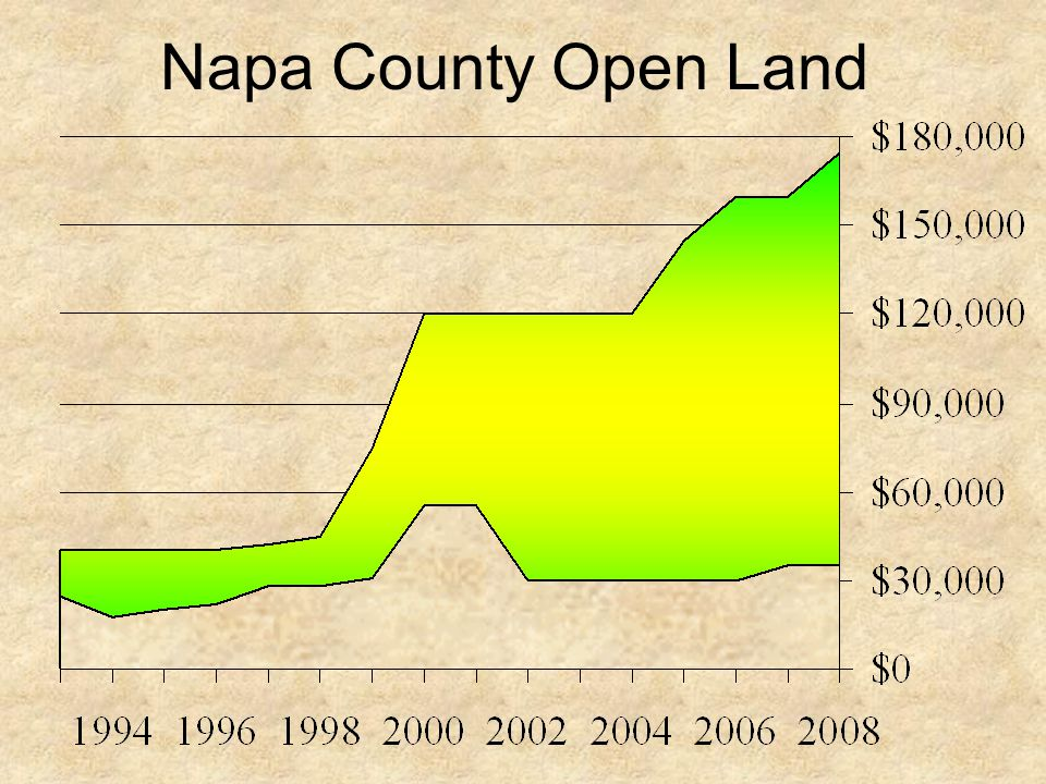 Napa County Open Land