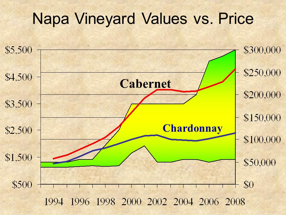 Napa Vineyard Values vs. Price Chardonnay Cabernet
