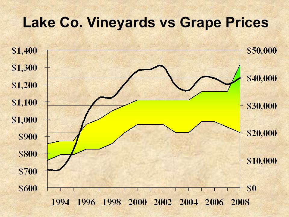 Lake Co. Vineyards vs Grape Prices