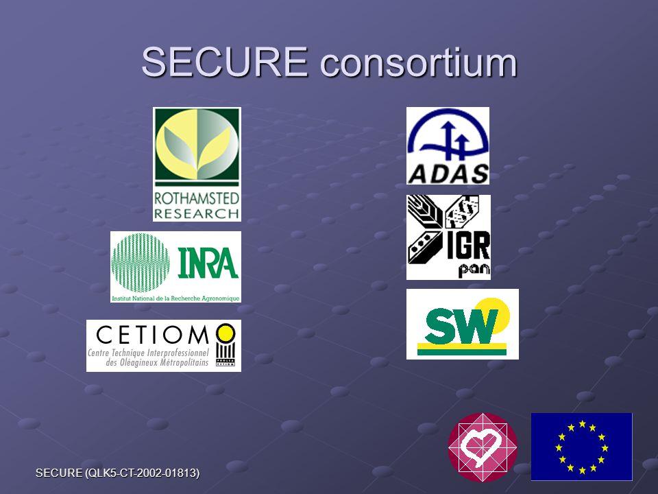 SECURE (QLK5-CT-2002-01813) SECURE consortium