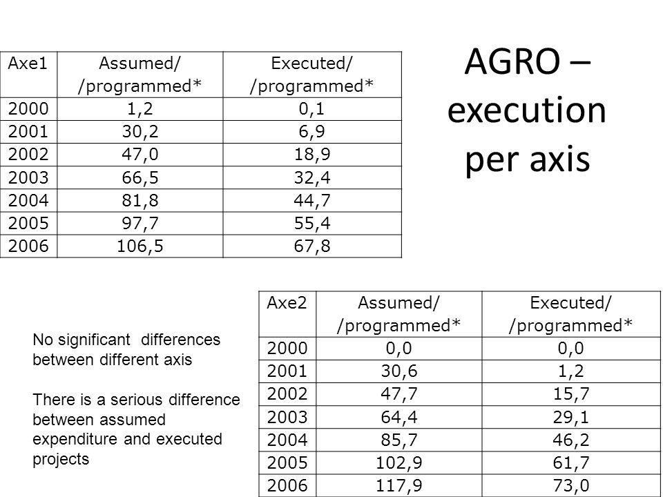 AGRO – execution per axis Axe2 Assumed/ /programmed* Executed/ /programmed* 20000,0 200130,61,2 200247,715,7 200364,429,1 200485,746,2 2005102,961,7 2