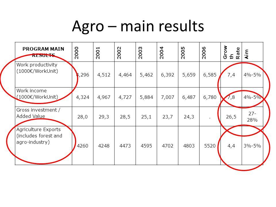 PROGRAM MAIN RESULTS 2000200120022003200420052006 Grow th Rate Aim Work productivity (1000/WorkUnit) 4,2964,5124,4645,4626,3925,6596,5857,44%-5% Work