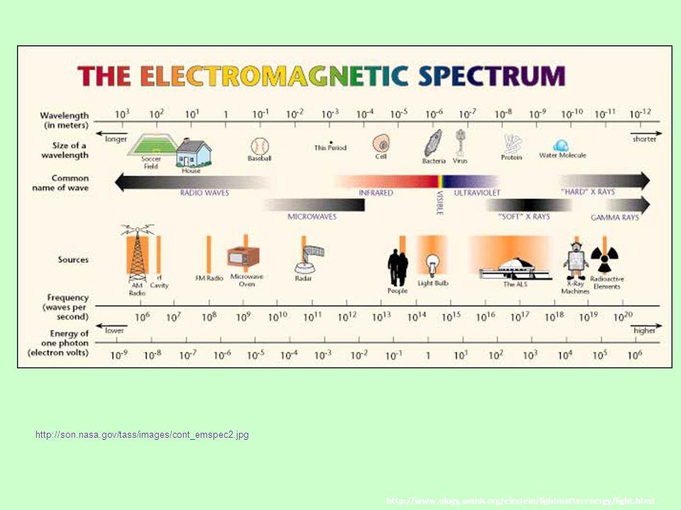 http://www.ology.amnh.org/einstein/lightmatterenergy/light.html http://son.nasa.gov/tass/images/cont_emspec2.jpg