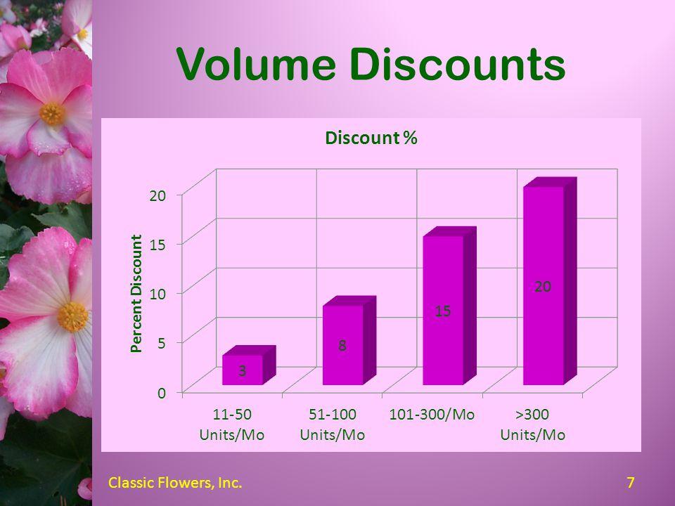 Base Wholesale Prices TypeSizeContainerPrice Potted Small Regular$3.85 Premium$4.95 Medium Regular$4.85 Premium$5.95 Large Regular$5.85 Premium$6.95 B