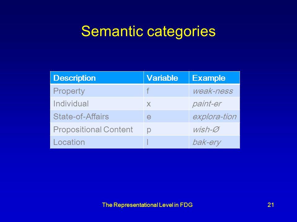 The Representational Level in FDG21 Semantic categories DescriptionVariableExample Propertyfweak-ness Individualxpaint-er State-of-Affairseexplora-tio