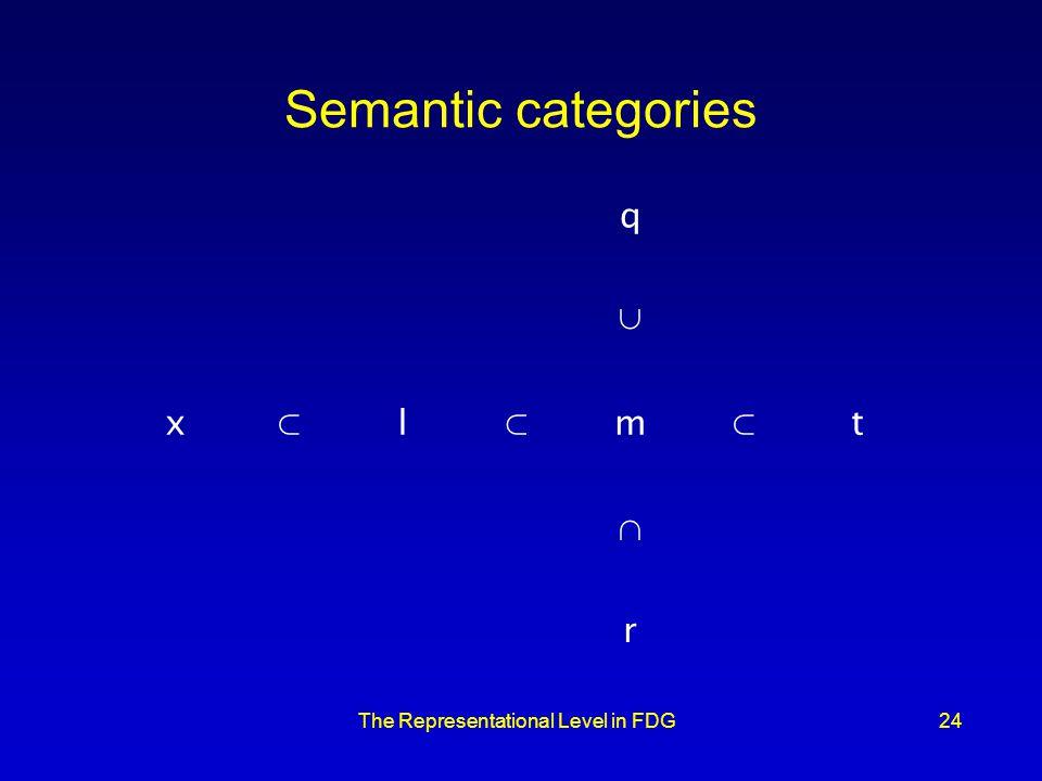 The Representational Level in FDG24 Semantic categories q x l m t r